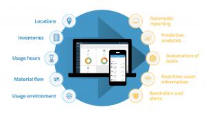 IoT-enabled Asset Management
