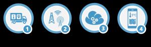 How IoT Works – Summary – Trackinno Blog